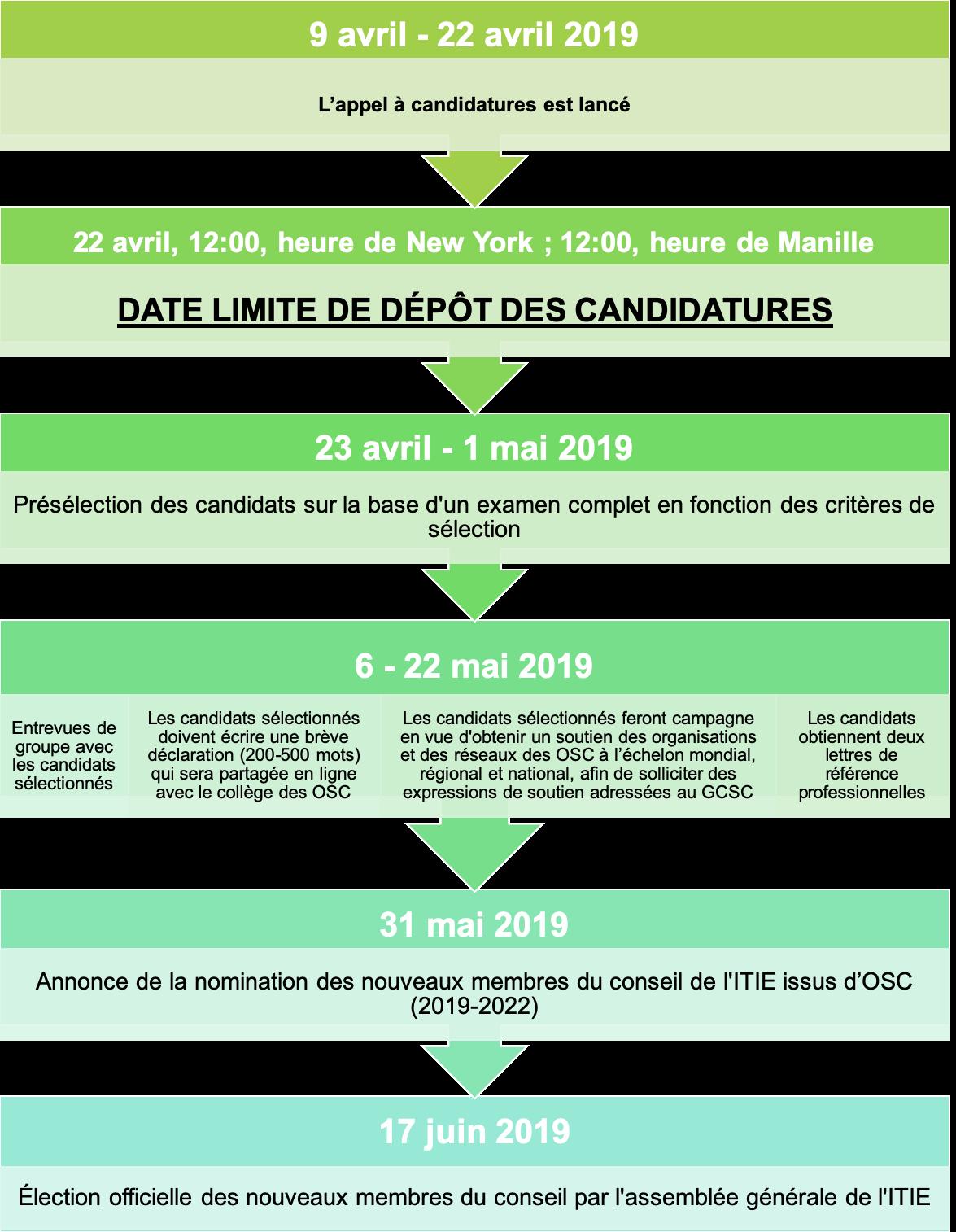 Calendrier Concours Cso 2022 Sélection de représentants de la société civile pour siéger au